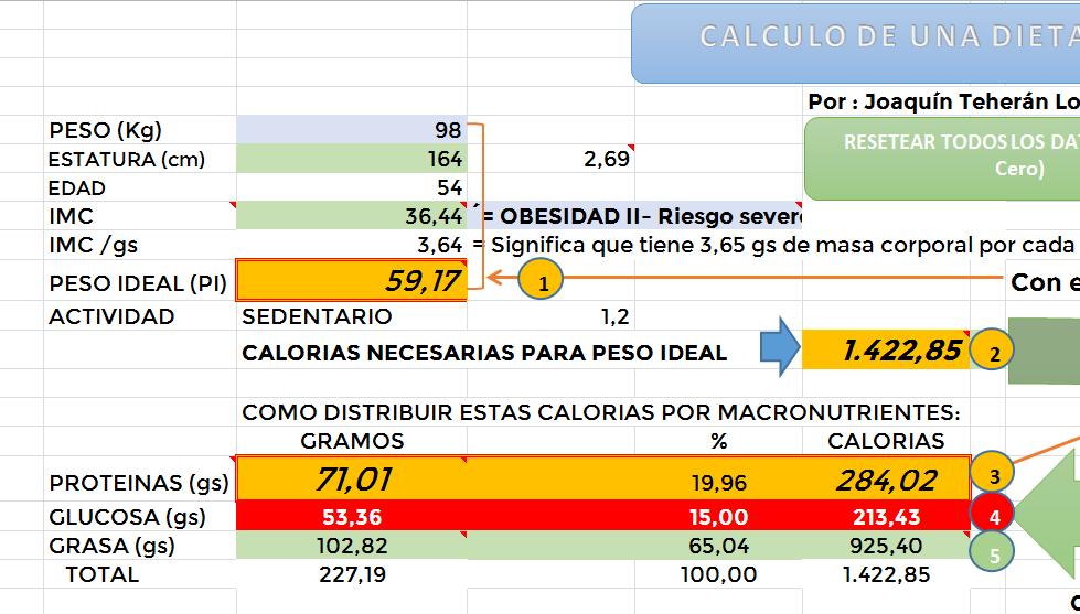 Calculadora para dieta cetogenica
