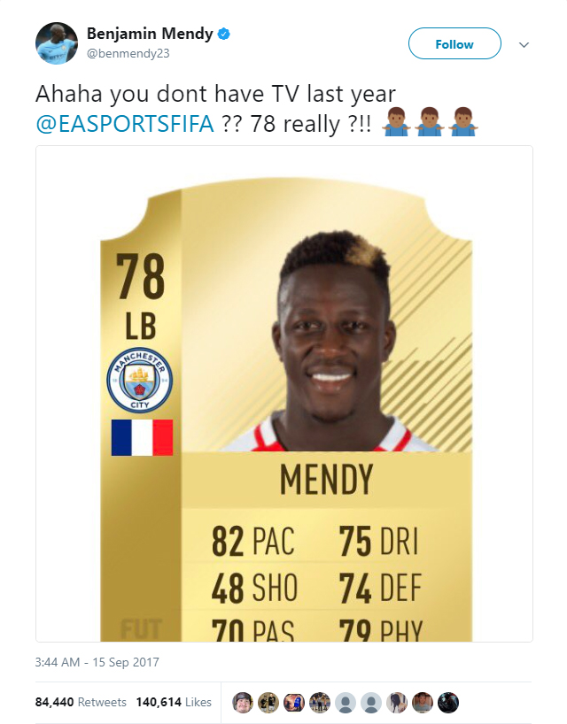 Manchester City defender Benjamin Mendy has been given a 78 rating overall rating on FIFA 18