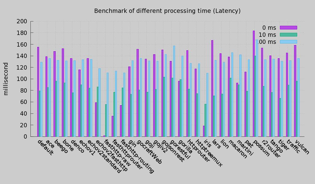 Programming Rants: Iris Web Framework