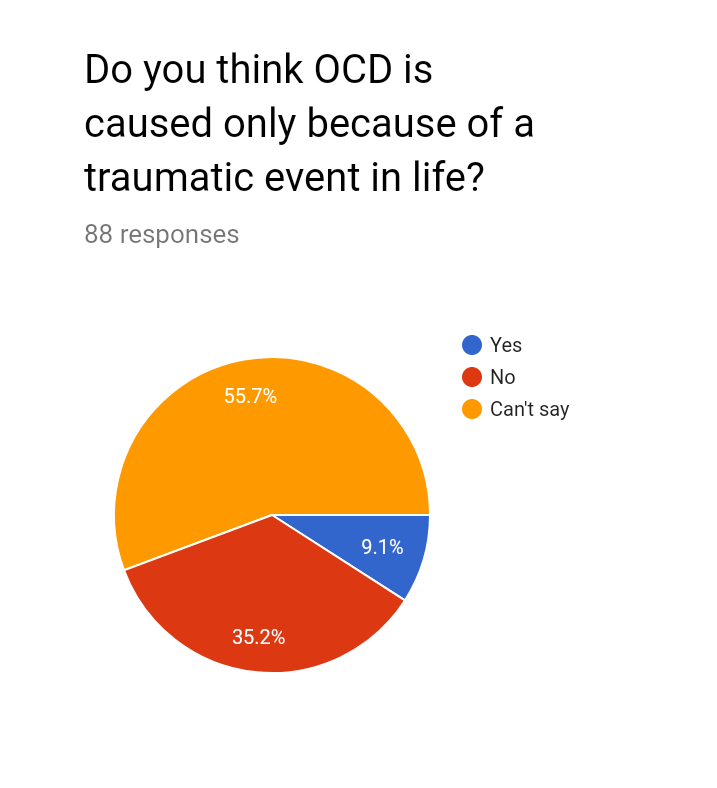 LACK OF AWARENESS ABOUT OCD