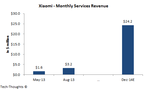Xiaomi - Monthly Services Revenue