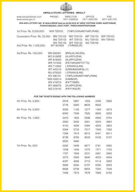 Kerala Lottery Results 04.06.2018 Win Win W 463 Official PDF keralalotteriesresults.in-page-001