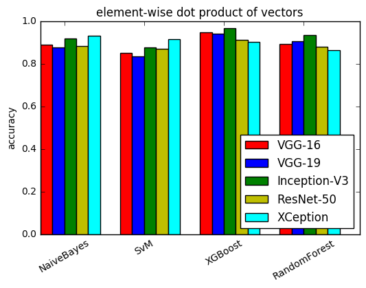Salmon Run: Predicting Image Similarity using Siamese Networks