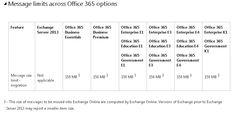 Exchange Anywhere: Good News on Mailbox Moves to Office 365 !!!