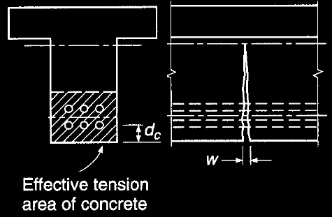 Broms experiment for crack width of concrete member