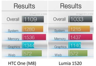 HTC One M8 Adalah Ponsel Windows Phone Tercepat di Dunia?