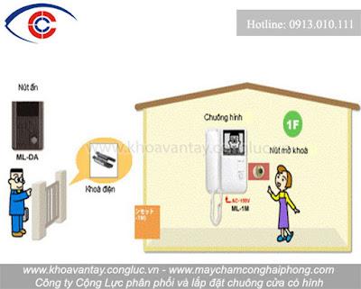 Hình ảnh phương thức hoạt động và vị trí lắp đặt thiết bị trong hệ thống chuông cửa màn hình.