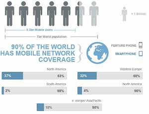 About Mobile Websites