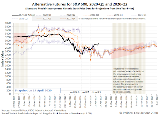 Alternative Futures - S&P 500 - 2020Q1 and 2020Q2 - Standard Model - Snapshot on 14 April 2020