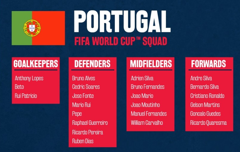 7295ef326b6 Portugal 23 Men Squad Confirmed: Portugal has announced their 2018 FIFA  World Cup squad and there have been many changes in the final 23-man squad  compared ...