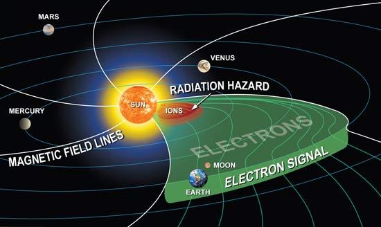 Dr. Dieter Broers: esiste un forte legame tra il sole e la coscienza umana