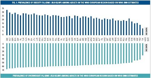 Excesul de greutate si obezitatea in tarile europene