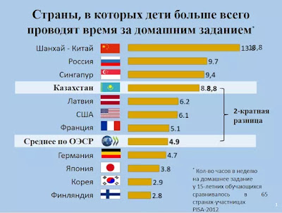 Данные международного исследования PISA показывают, что казахстанские школьники уделяют слишком много времени на подготовку домашнего задания (4-ое место из 65 стран), при этом доказано, что на успеваемость детей лучшее влияние оказывает небольшой объем домашнего задания.