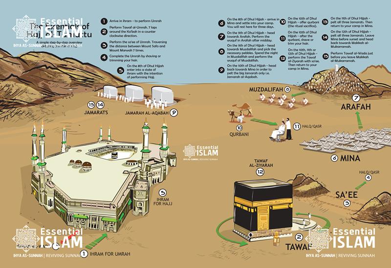 Umrah Banner: Planning Of Pilgrime Hajj