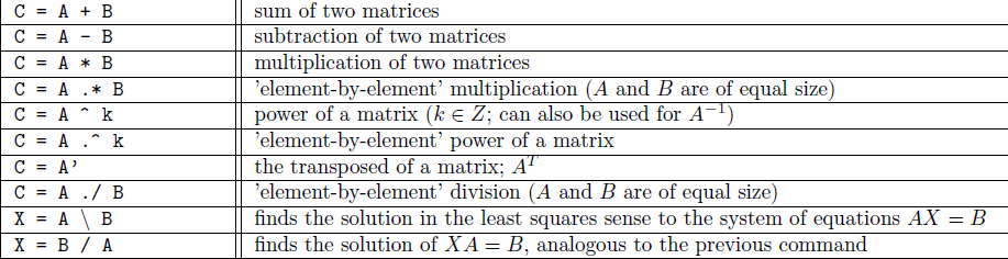 Electrical Engineering Tutorial ~ Operations on Matrices and Arrays