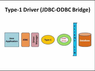 free course to learn JDBC for Java programmers