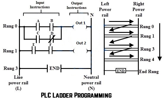 Programmable Logic Controllers (PLC) for Industrial