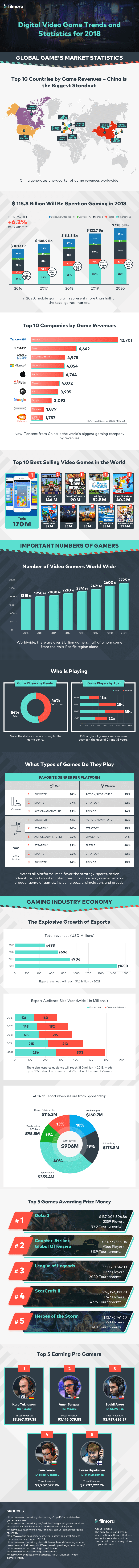 Digital Video Game Trends and Stats for 2018 - #infographic