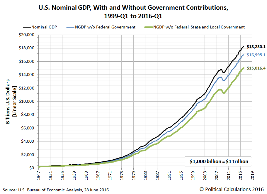 U.S. Nominal GDP, With and Without Government Contributions, 1947-Q1 to 2016-Q1, Linear Scale