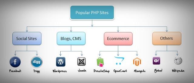 المواقع-التي-تستخدم-PHP