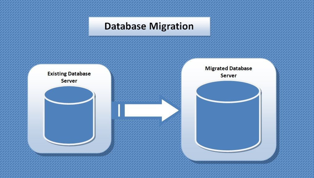 SQL BLOGSPOT: SQL Server Database Migration Checklist: