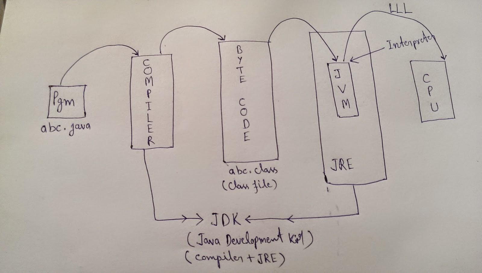 Working Of Jvm With Diagram 2000 Gmc Sierra Wiring Testing Tools Qa Training Java