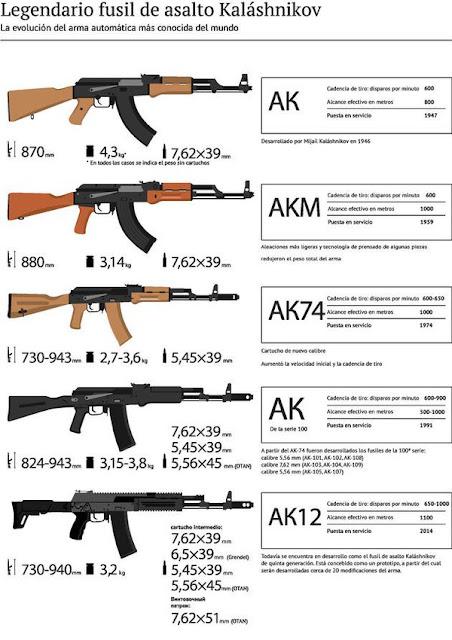 Mijaíl Kaláshnikov creador del fusil ak47 7