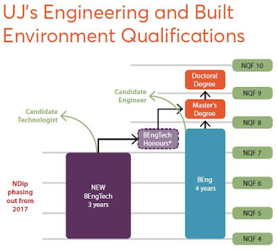 UJ's Engineering and Built Environment Qualifications