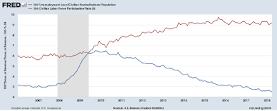 Inflation has little to do with the Unemployment Rate