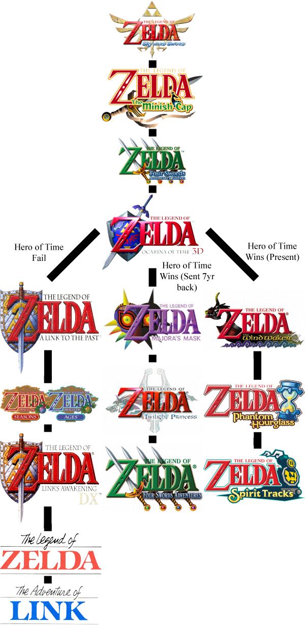 The Legend Of Zelda The Wind Waker Hd En Wii U Juegos 376 420