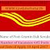 Andhra Pradesh Postal Circle Recruitment 2017   1126 Dak Sevaks
