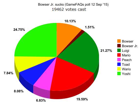Bowser Jr. favorite Mario character GameFAQs poll pie chart