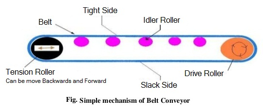 smartway4study: Belt Conveyors? | | Different Types of Belt