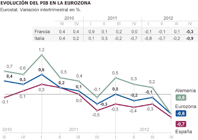 PIB Eurozona