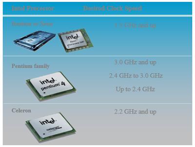 IC  CPU
