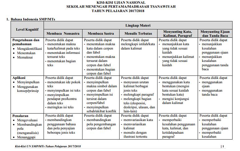 Kisi Kisi Soal Uji Coba Ujian Nasional 2017 2018 Smp Mts Mata Pelajaran Bahasa Indonesia Zuhri