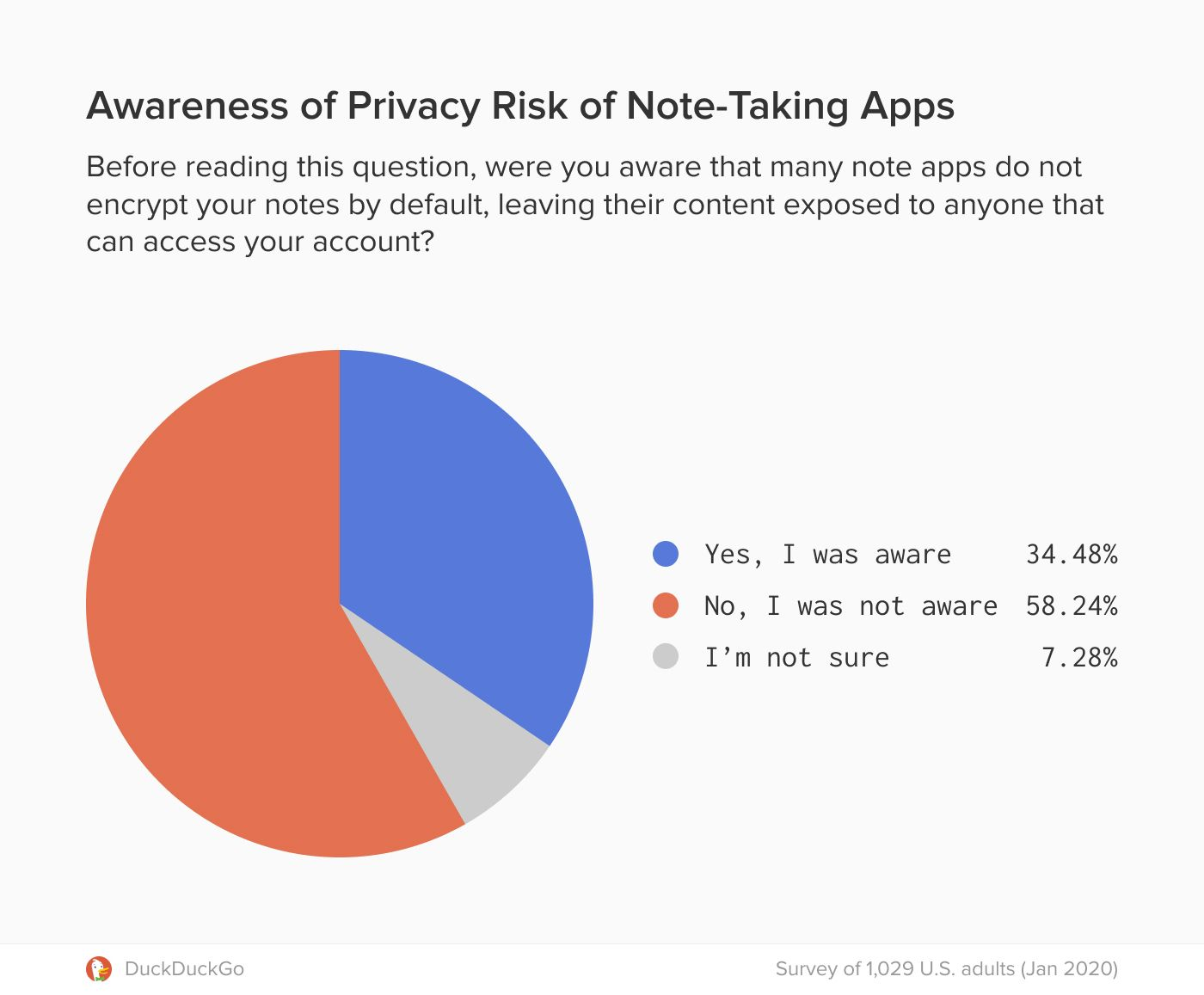 Your Favorite Notes Taking App Is Not Encrypting Your Data By Default