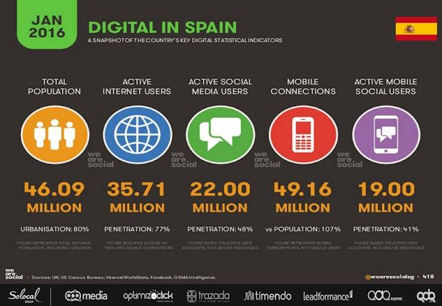 Datos Internet 2016 España