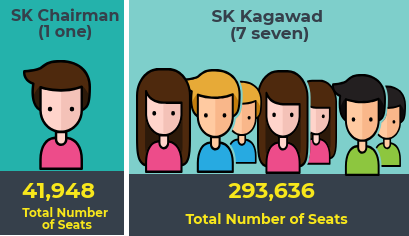 Number of Elective Positions for Sangguniang Kabataan Elections
