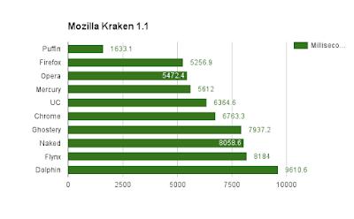 Browser Paling Cepat Untuk HP Android