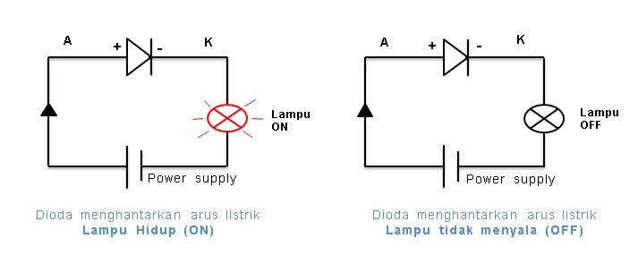 prinsip kerja dioda