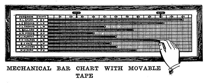 1920 mechanical bar chart
