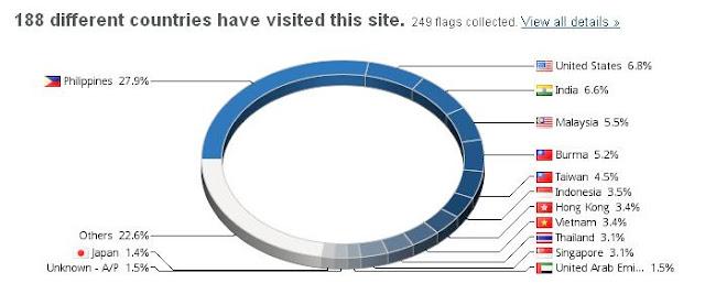 http://s04.flagcounter.com/more/Zb49/