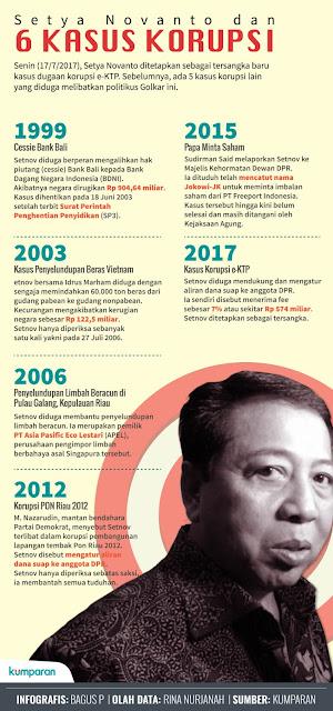 kebal4 - Setya Novanto dan Ramalan Kebal Hukum Nazaruddin