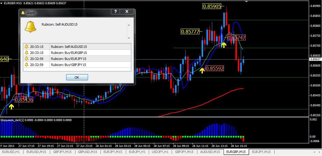 Forex take profit indicator