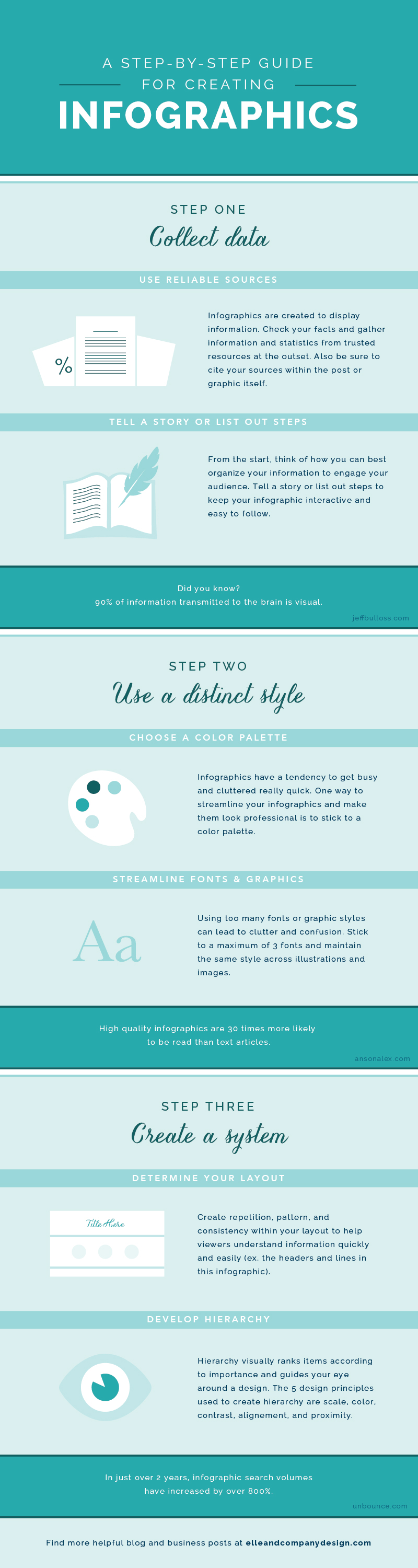 A Step-By-Step Guide for Creating Infographics