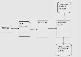 XML Web Architecture