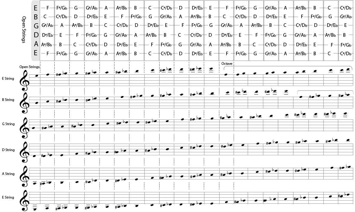 Hojas De Partituras. Sheet Music Hojas De La. Partitura