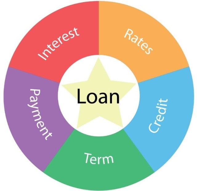 how to read and understand loan terms lender agreement