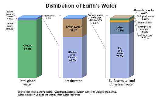 freshwater resource issue Water resources are sources of only 25% of water on the earth is fresh water  2018 — informing residents about local water issues and involving them in.